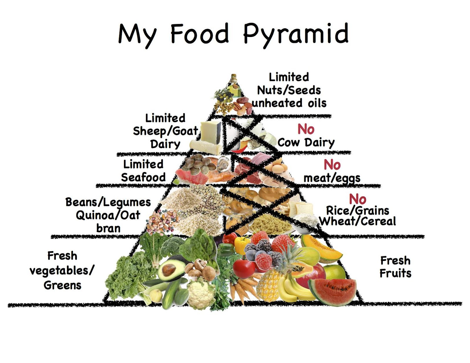 Chef Solus shares some important information about each of the food groups of the food pyramid